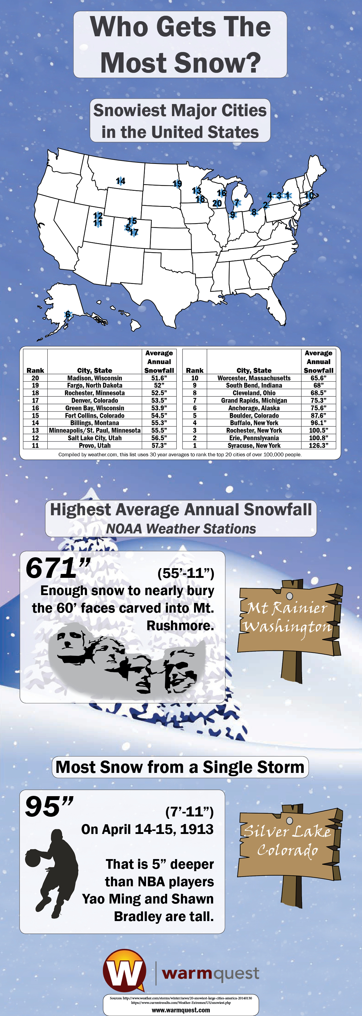 US Snow Facts