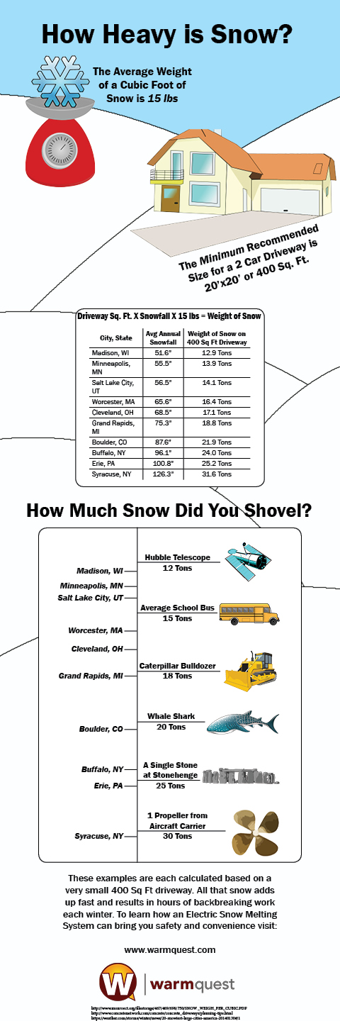 weight of snow infographic
