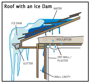 Roof without Heat accumulates ice at the gutter and forms an Ice Dam ...